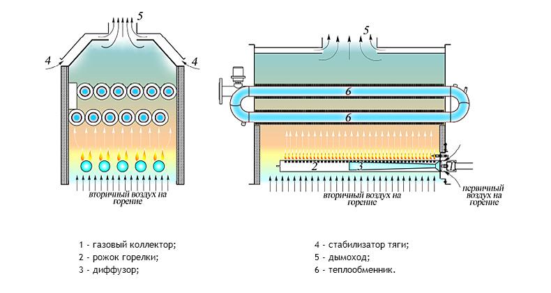 3 тепловая мощность при давлении р газа перед горелкой